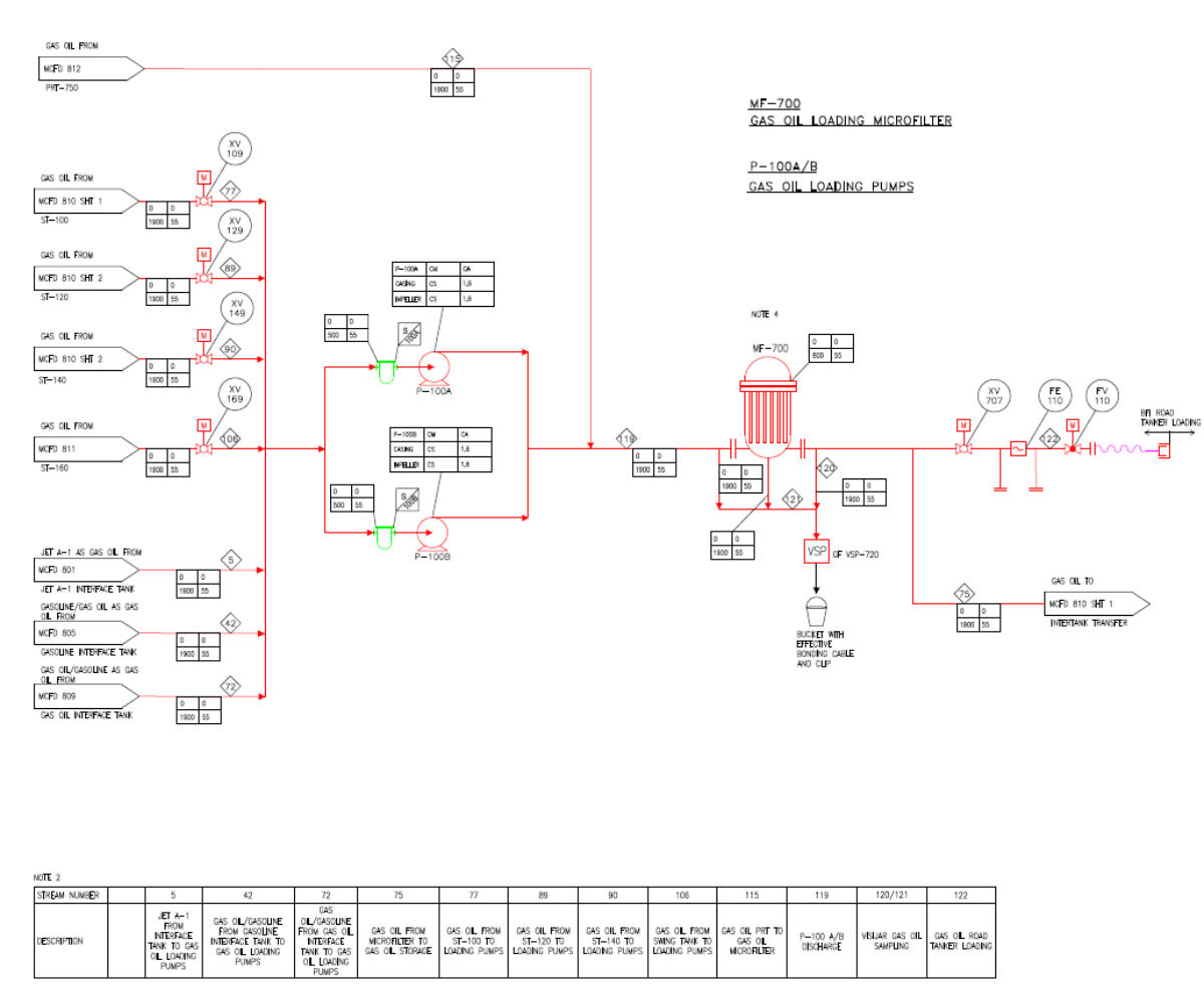 Cross Epc Piping Layout Design Mto 3d Model And Transposition Drawings Long Lead Equipment Identification Semi Definitive Cost Estimates Estimation
